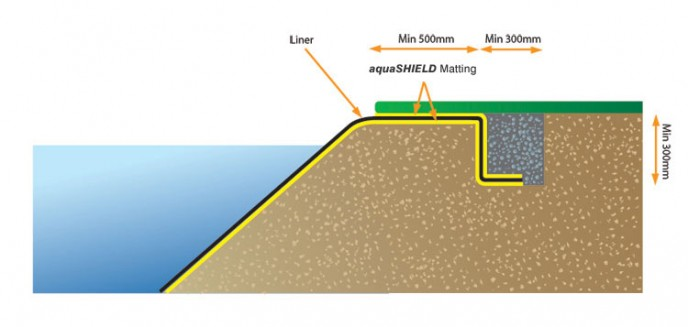 Securing the Pond Liner - Diagram